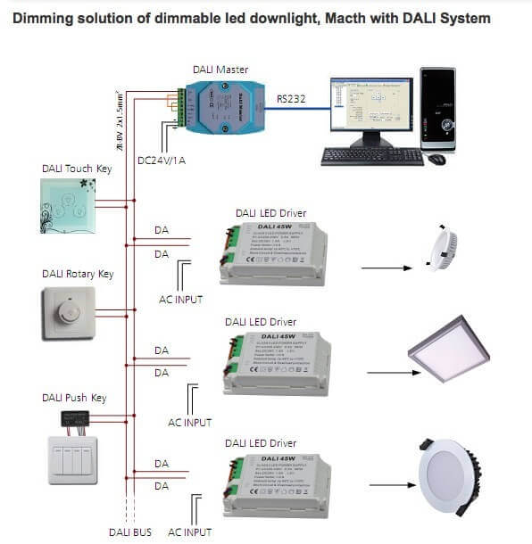DALI dimmable with led downlight - FAQ