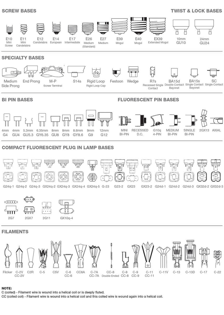 bases filament types klmlighting 1 - Bulb Shape Bulb Size Bulb Base and Characteristics of Light