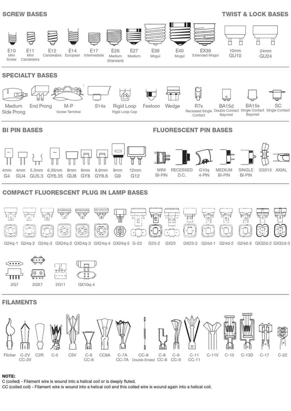 bases filament types klmlighting 1 - Bulb Shape Bulb Size Bulb Base and Characteristics of Light