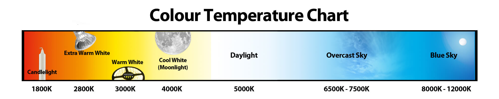 The Chart Below Shows A Scale That Compares Everything From Candlelight To Daylight Led Downlight Colour Temperature