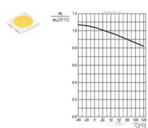068FC9E3 B0E8 4D43 BD13 7B9D65BC5369 300x260 - Why led lamps need pay attention to heat dissipation?