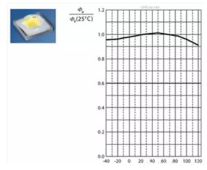 4D0F3BFE 14EE 4B96 89D8 EB4732B203C7 300x246 - Why led lamps need pay attention to heat dissipation?