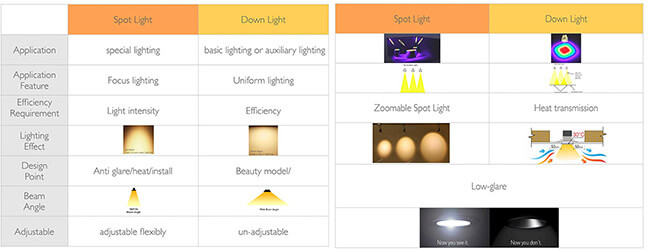 led downlight VS led downlight how about them different - How to choose LED Downlight or LED Spotlights for indoor lighting?