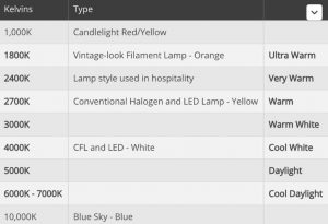 different colours can be used  300x205 - How to choose the Recessed LED Downlights for Kitchen Use