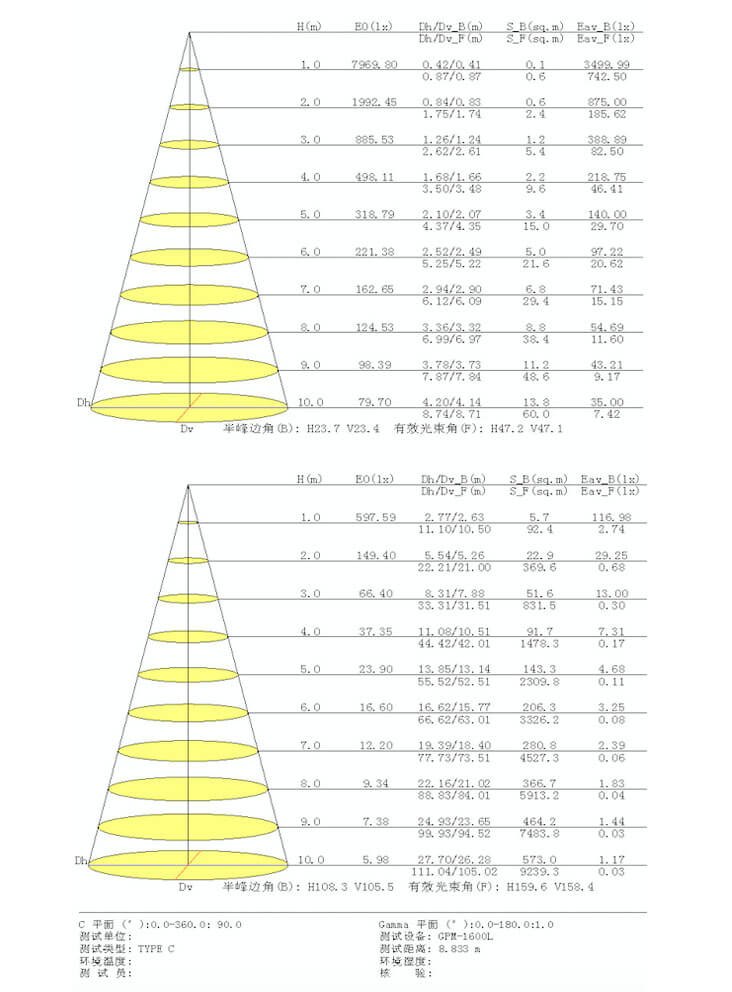 5070 Combined LED Linear Light IES - 5070 Combined LED Linear Light