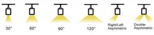 beam angle for linear light 300x70 - Linear light for supermarket aisle